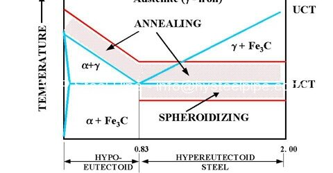 What is Annealing in Steel Pipe Industry